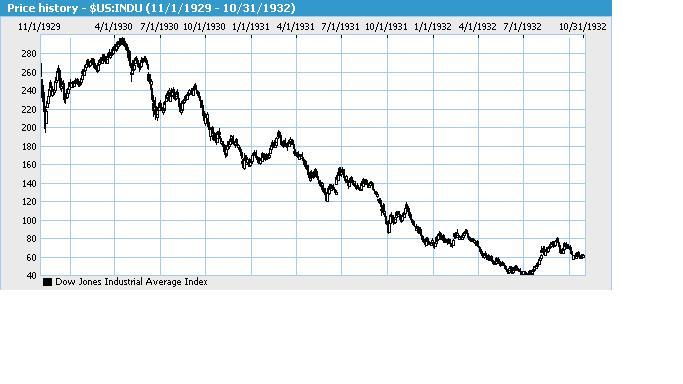 Dow Bear